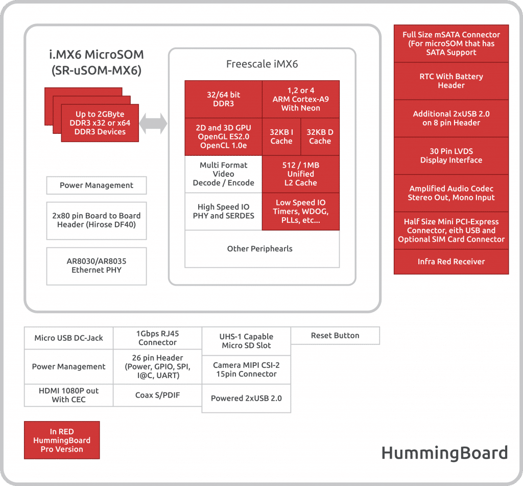 Hummingboard Solidrun Rj45 Connector Pinout Diagram Edge Documentation
