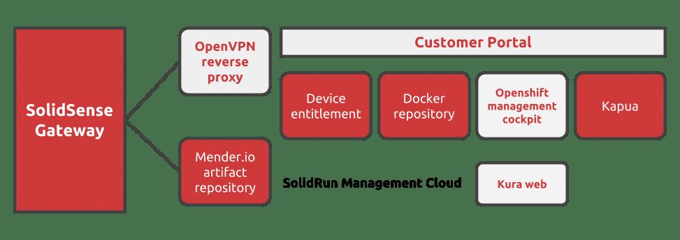 SolidSense Edge Gateway - Indoor/Outdoor IoT Edge Platform | SolidRun