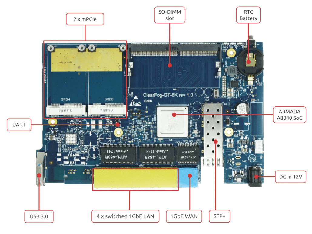 ClearFog GT 8K - A8040 Based Switch Router | SolidRun