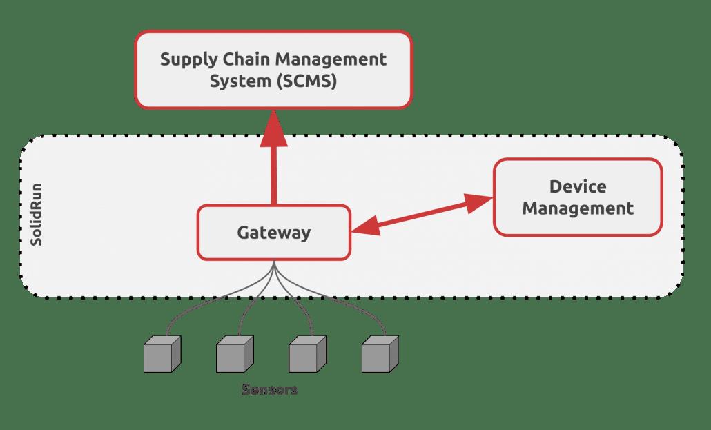 SCMS value system