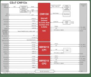CN913x CEx7 block diagram