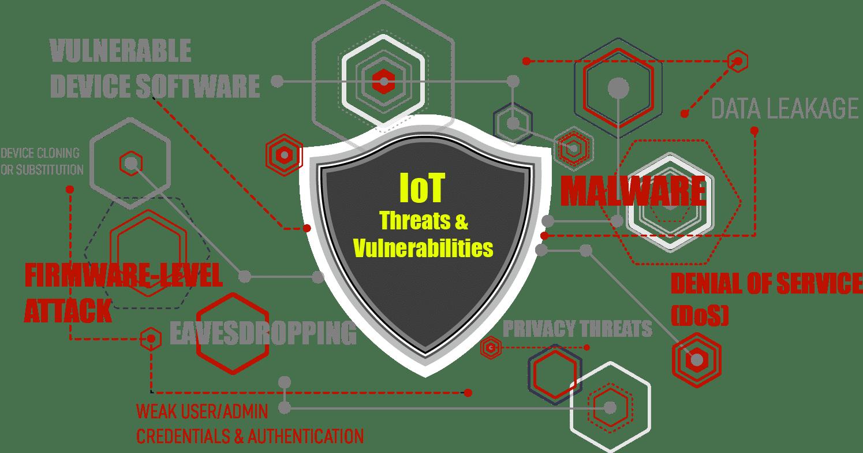 Iot threats 1