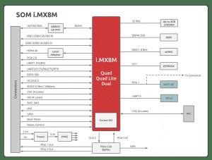 imx8m SOM block diagram