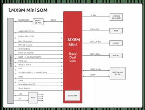 imx8m mini SOM block diagram