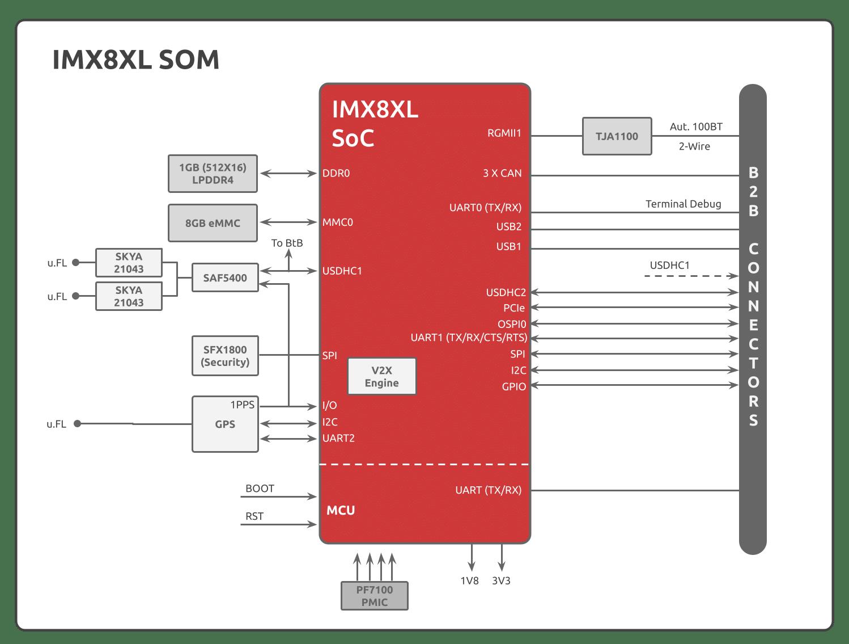IMX8XL SOM block diagram 2021